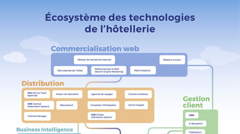 L'écosystème digital hôtelier